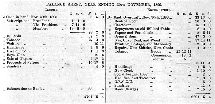 Copt of Church Institute Balance Sheet for 1899